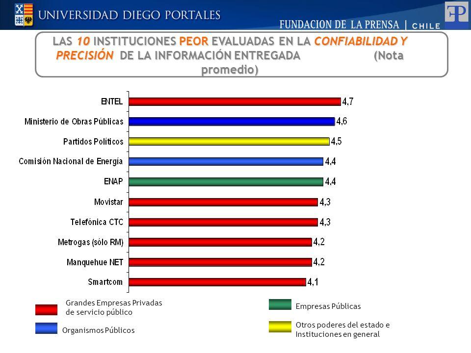 LAS 10 INSTITUCIONES PEOR EVALUADAS EN LA CONFIABILIDAD Y PRECISIÓN DE LA INFORMACIÓN ENTREGADA (Nota promedio) Grandes Empresas Privadas de servicio
