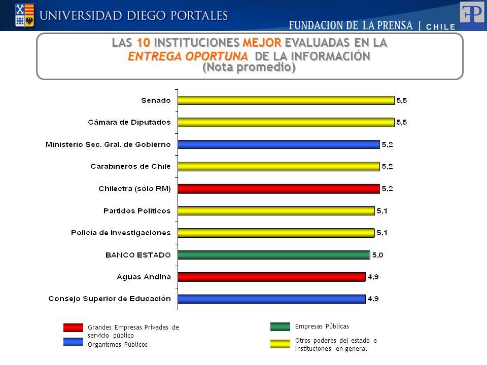 LAS 10 INSTITUCIONES MEJOR EVALUADAS EN LA ENTREGA OPORTUNA DE LA INFORMACIÓN (Nota promedio) Grandes Empresas Privadas de servicio p ú blico Organism