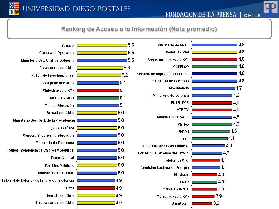 Ranking de Acceso a la Información (Nota promedio)
