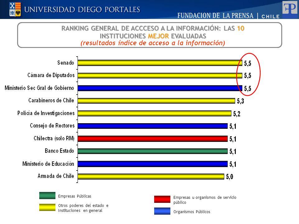 RANKING GENERAL DE ACCCESO A LA INFORMACIÓN: LAS 10 INSTITUCIONES MEJOR EVALUADAS (resultados índice de acceso a la información) Empresas u organismos
