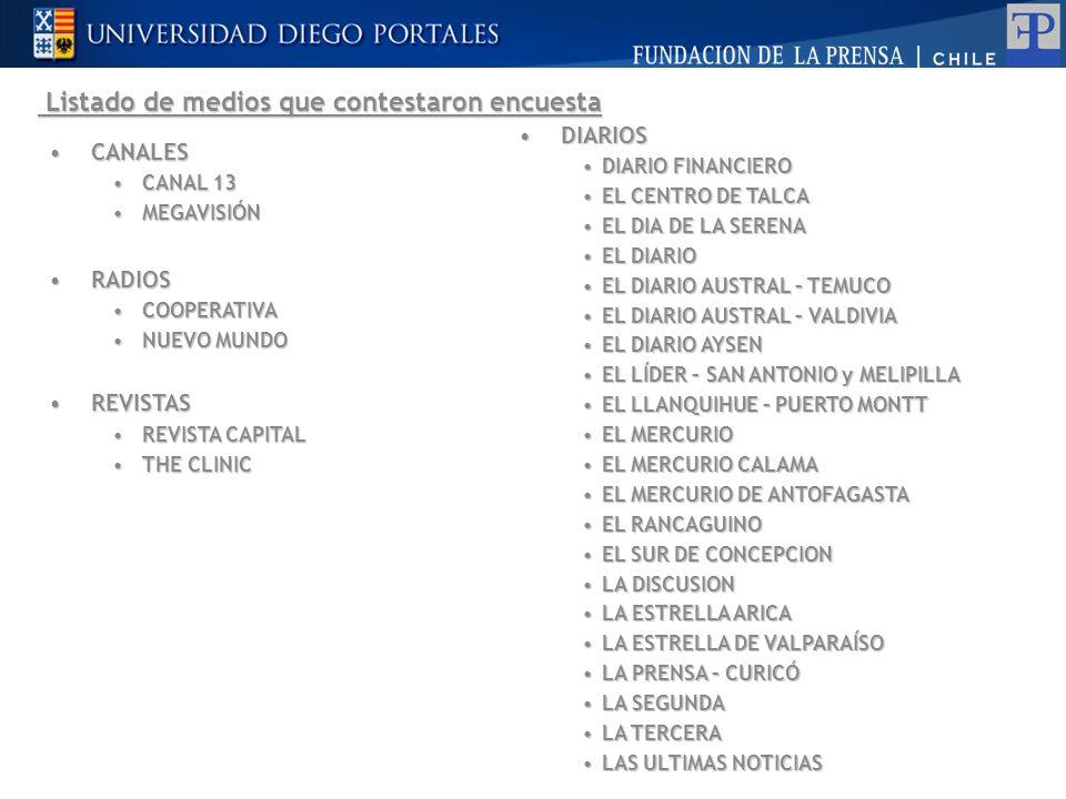 Listado de medios que contestaron encuesta Listado de medios que contestaron encuesta CANALESCANALES CANAL 13CANAL 13 MEGAVISIÓNMEGAVISIÓN RADIOSRADIOS COOPERATIVACOOPERATIVA NUEVO MUNDONUEVO MUNDO REVISTASREVISTAS REVISTA CAPITALREVISTA CAPITAL THE CLINICTHE CLINIC DIARIOSDIARIOS DIARIO FINANCIERODIARIO FINANCIERO EL CENTRO DE TALCAEL CENTRO DE TALCA EL DIA DE LA SERENAEL DIA DE LA SERENA EL DIARIOEL DIARIO EL DIARIO AUSTRAL – TEMUCOEL DIARIO AUSTRAL – TEMUCO EL DIARIO AUSTRAL – VALDIVIAEL DIARIO AUSTRAL – VALDIVIA EL DIARIO AYSENEL DIARIO AYSEN EL LÍDER – SAN ANTONIO y MELIPILLAEL LÍDER – SAN ANTONIO y MELIPILLA EL LLANQUIHUE – PUERTO MONTTEL LLANQUIHUE – PUERTO MONTT EL MERCURIOEL MERCURIO EL MERCURIO CALAMAEL MERCURIO CALAMA EL MERCURIO DE ANTOFAGASTAEL MERCURIO DE ANTOFAGASTA EL RANCAGUINOEL RANCAGUINO EL SUR DE CONCEPCIONEL SUR DE CONCEPCION LA DISCUSIONLA DISCUSION LA ESTRELLA ARICALA ESTRELLA ARICA LA ESTRELLA DE VALPARAÍSOLA ESTRELLA DE VALPARAÍSO LA PRENSA – CURICÓLA PRENSA – CURICÓ LA SEGUNDALA SEGUNDA LA TERCERALA TERCERA LAS ULTIMAS NOTICIASLAS ULTIMAS NOTICIAS