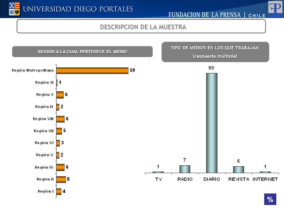 TIPO DE MEDIOS EN LOS QUE TRABAJAN (respuesta múltiple) DESCRIPCION DE LA MUESTRA REGIÓN A LA CUAL PERTENECE EL MEDIO %