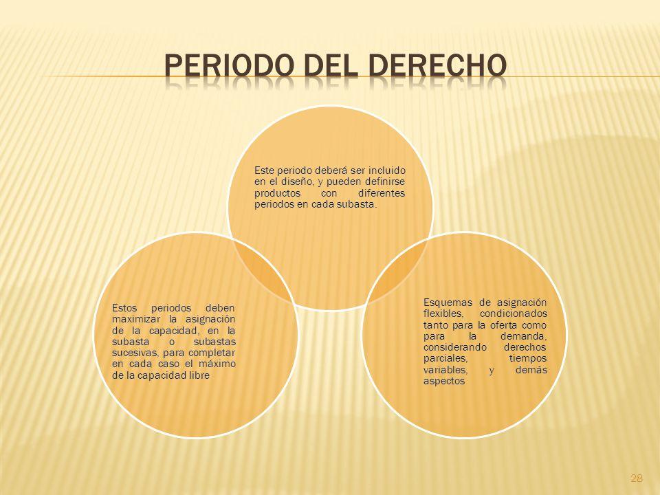 28 Este periodo deberá ser incluido en el diseño, y pueden definirse productos con diferentes periodos en cada subasta.