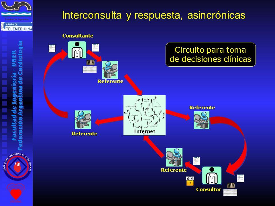 Facultad de Ingeniería - UNER Federación Argentina de Cardiología Interconsulta y respuesta, asincrónicas Consultante Consultor Referente Internet Cir