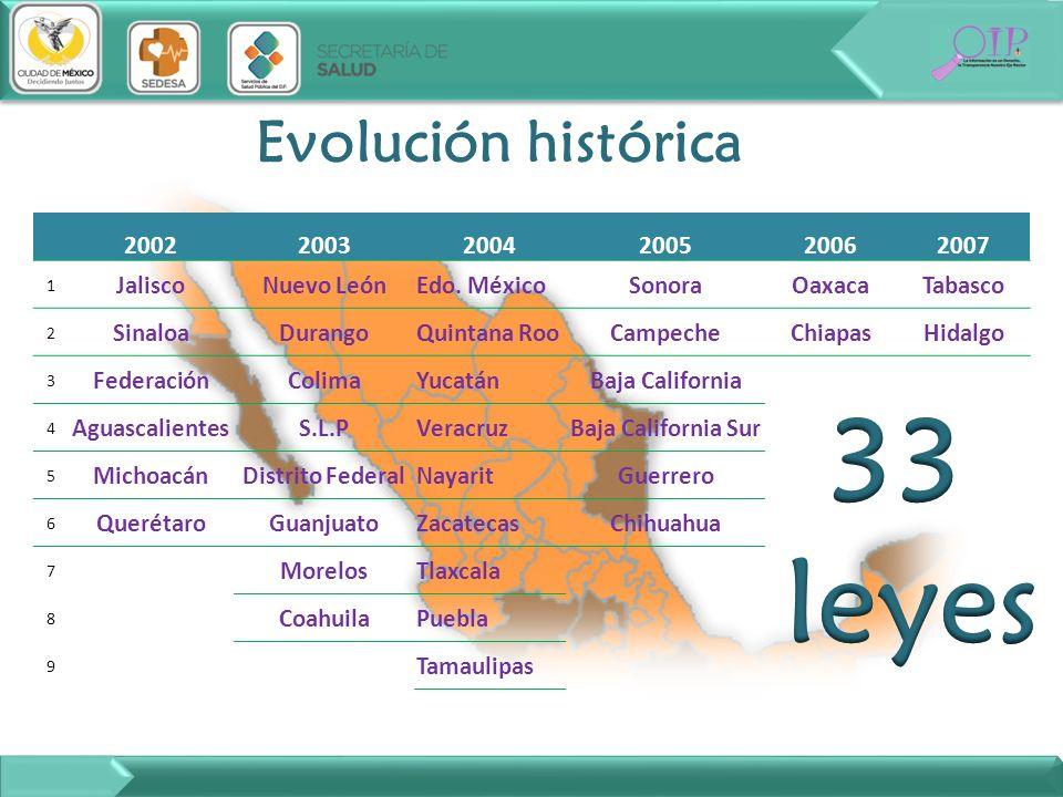 Evolución histórica 200220032004200520062007 1 JaliscoNuevo LeónEdo. MéxicoSonoraOaxacaTabasco 2 SinaloaDurangoQuintana RooCampecheChiapasHidalgo 3 Fe