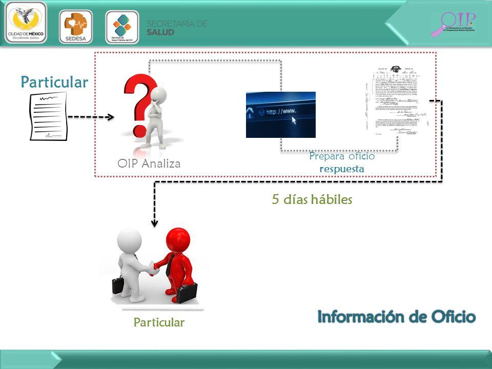 Particular OIP Analiza Ente obligado Particular 5 días hábiles Prepara oficio respuesta
