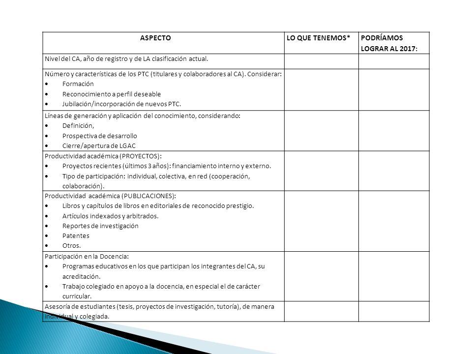 ASPECTOLO QUE TENEMOS* PODRÍAMOS LOGRAR AL 2017: Nivel del CA, año de registro y de LA clasificación actual. Número y características de los PTC (titu
