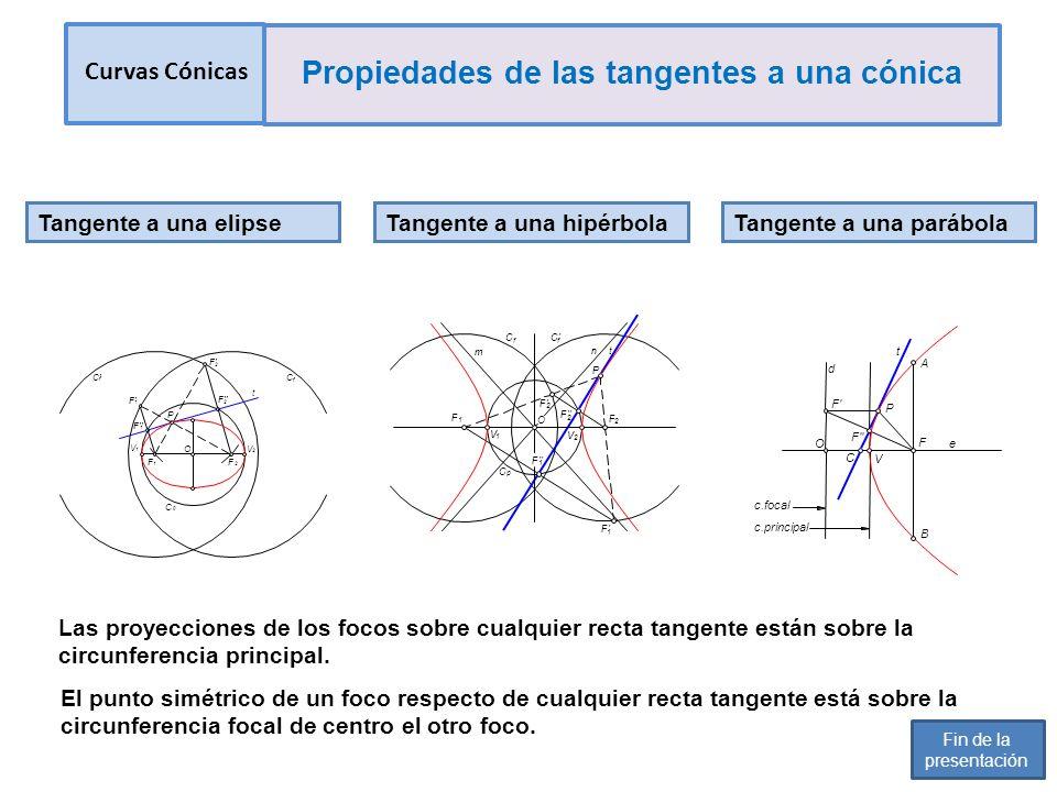 Tangente a una elipse Las proyecciones de los focos sobre cualquier recta tangente están sobre la circunferencia principal. Tangente a una hipérbola E