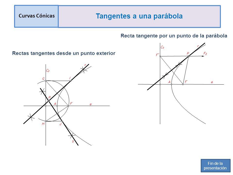 Recta tangente por un punto de la parábola Rectas tangentes desde un punto exterior Curvas Cónicas Tangentes a una parábola Fin de la presentación