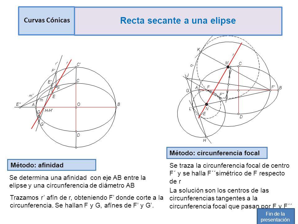 Método: Circunferencia focal Trazamos la circunferencia focal de centro F y hallamos el punto F, simétrico del otro foco F respecto de la recta Los puntos M y N son los centros de las circunferencias que pasan por F y F, tangentes a la circunferencia focal de centro F K M F A B F c f L J H G F r E N Los puntos M y N se hallan aplicando conceptos de eje y centro radical Curvas Cónicas Recta secante a una hipérbola Fin de la presentación