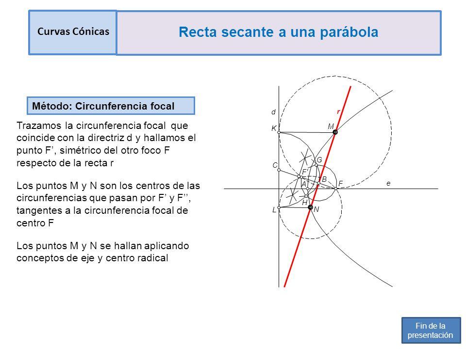 Método: Circunferencia focal Trazamos la circunferencia focal que coincide con la directriz d y hallamos el punto F, simétrico del otro foco F respecto de la recta r Los puntos M y N son los centros de las circunferencias que pasan por F y F, tangentes a la circunferencia focal de centro F Los puntos M y N se hallan aplicando conceptos de eje y centro radical L C B d r N K H G e A F F M Curvas Cónicas Recta secante a una parábola Fin de la presentación
