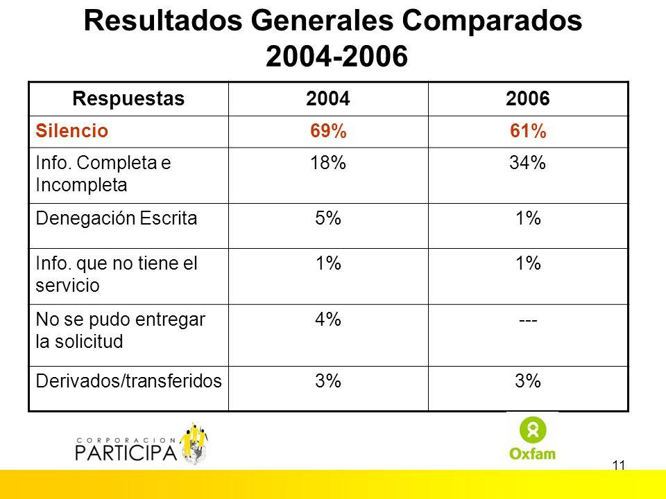 10 Ranking de peticiones de información sin respuesta 2004 (%)