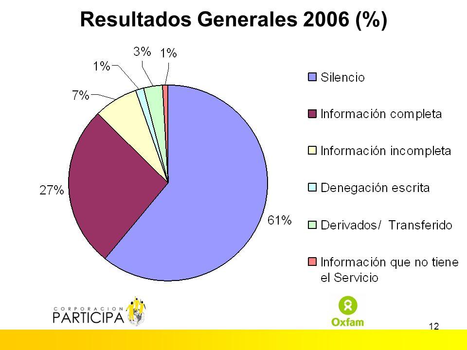 11 Resultados Generales Comparados 2004-2006 Respuestas20042006 Silencio69%61% Info.