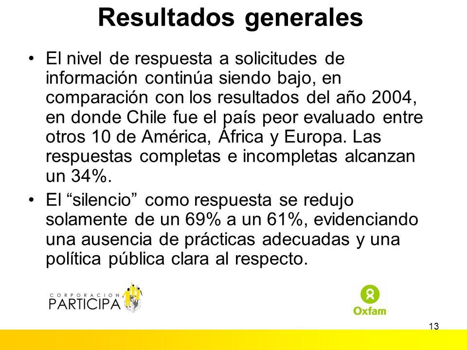 12 Resultados Generales 2006 (%)