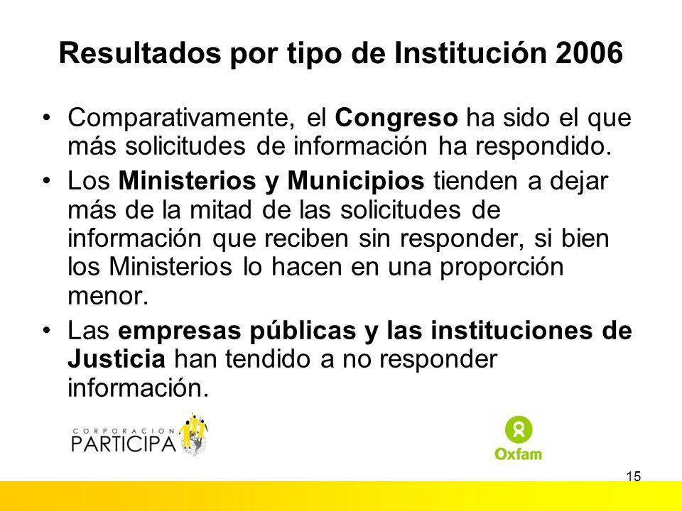 14 Resultados por tipo de Institución 2006 (%)
