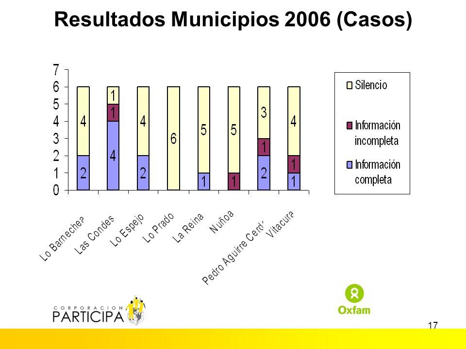 16 Resultados Municipios 2004 (Casos)