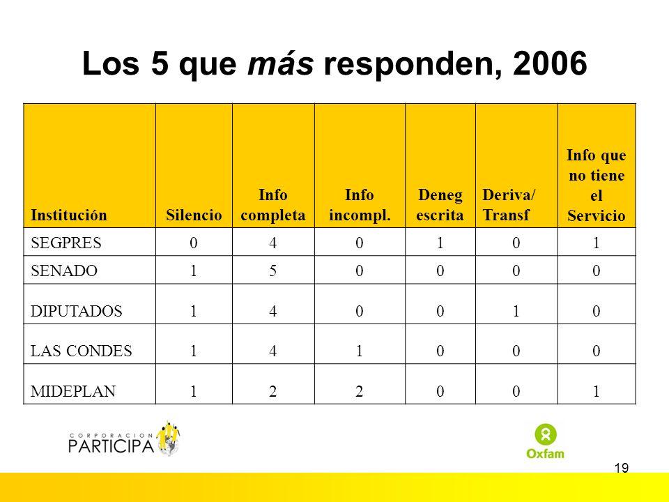 18 Resultados Municipios 2004-2006 (Casos) Comparativamente con el 2004, algunos Municipios han tendido a empeorar.