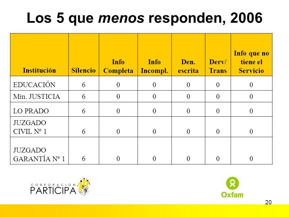 19 Los 5 que más responden, 2006 InstituciónSilencio Info completa Info incompl. Deneg escrita Deriva/ Transf Info que no tiene el Servicio SEGPRES040