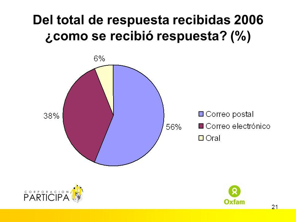 20 Los 5 que menos responden, 2006 InstituciónSilencio Info Completa Info Incompl.