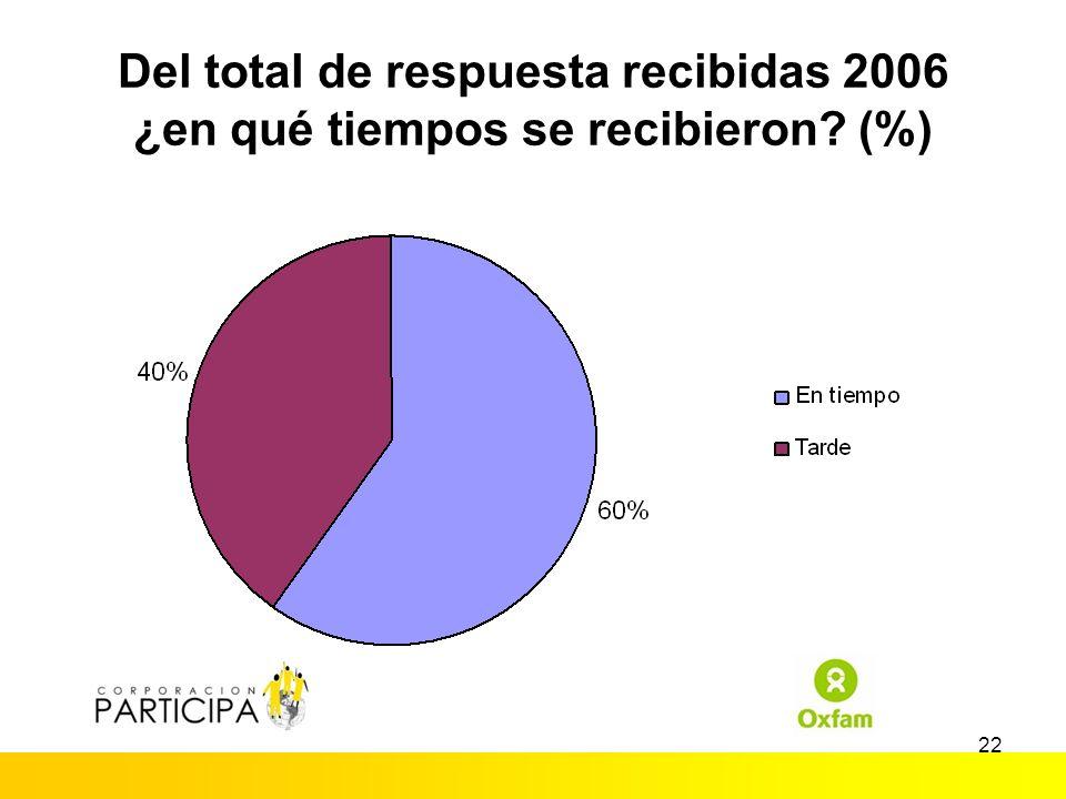 21 Del total de respuesta recibidas 2006 ¿como se recibió respuesta? (%)