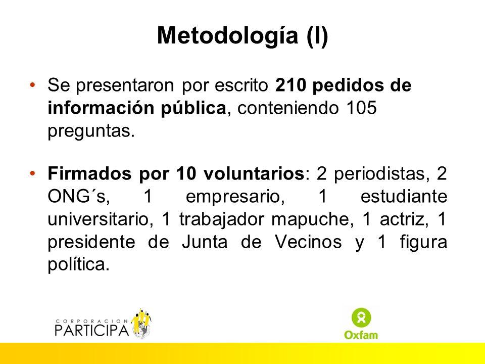Metodología (I) Se presentaron por escrito 210 pedidos de información pública, conteniendo 105 preguntas.