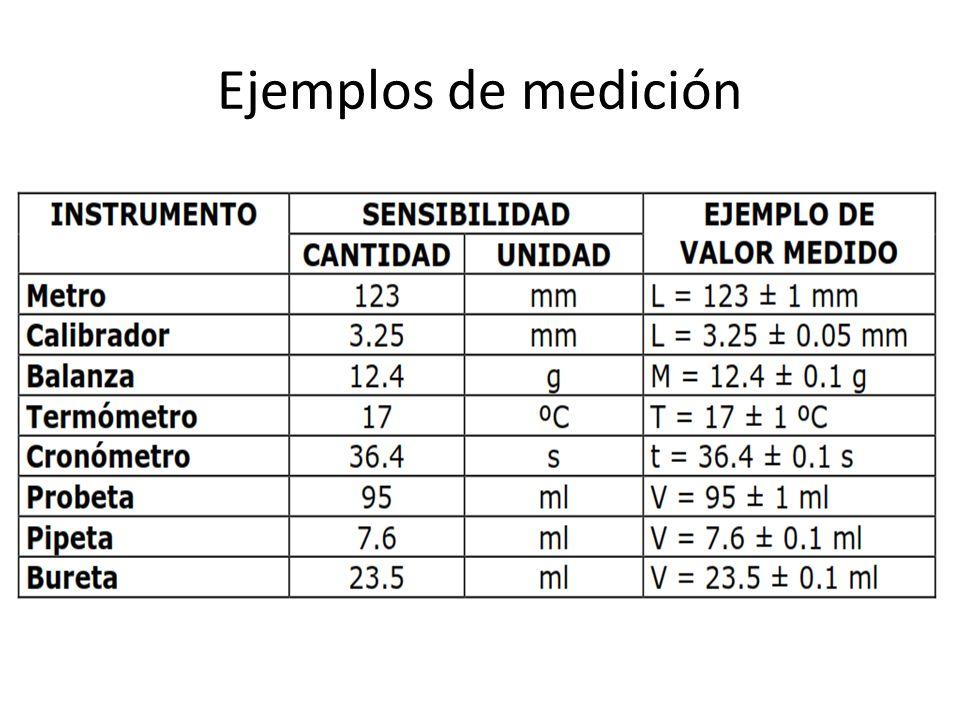 Ejemplos de medición