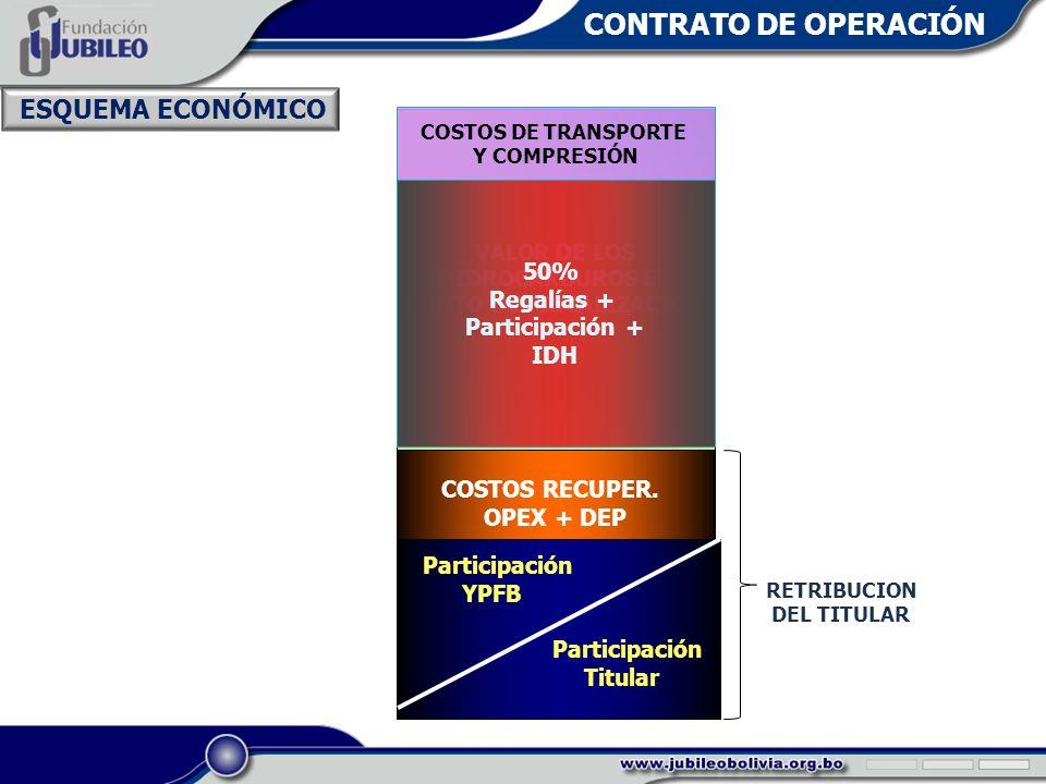 TOTAL COMERCIALIZADO DE HIDROCARBUROS COSTOS DE TRANSPORTE Y COMPRESIÓN VALOR DE LOS HIDROCARBUROS EN PUNTO DE FISCALIZACIÓN 50% Regalías + Participación + IDH COSTOS RECUPER.