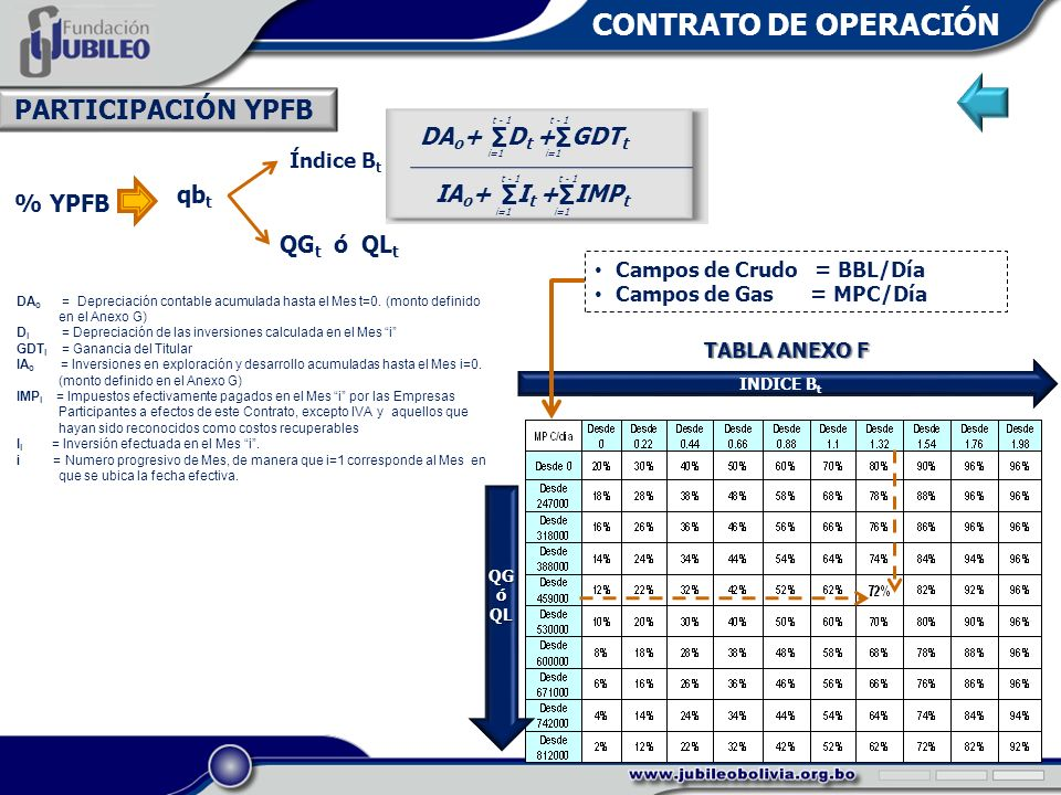 % YPFB qb t QG t ó QL t Índice B t INDICE B t Campos de Crudo = BBL/Día Campos de Gas = MPC/Día TABLA ANEXO F QGóQL DA o + D t + GDT t i=1 t - 1 IA o + I t + IMP t i=1 t - 1 DA o = Depreciación contable acumulada hasta el Mes t=0.