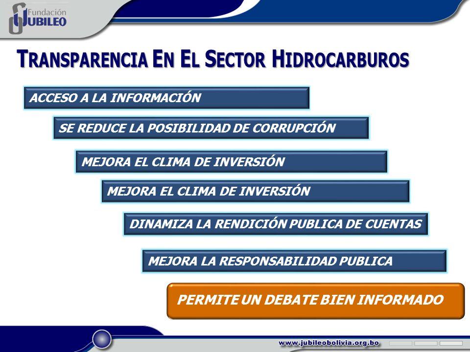 T RANSPARENCIA E N E L S ECTOR H IDROCARBUROS ACCESO A LA INFORMACIÓN SE REDUCE LA POSIBILIDAD DE CORRUPCIÓN MEJORA EL CLIMA DE INVERSIÓN DINAMIZA LA RENDICIÓN PUBLICA DE CUENTAS MEJORA LA RESPONSABILIDAD PUBLICA PERMITE UN DEBATE BIEN INFORMADO