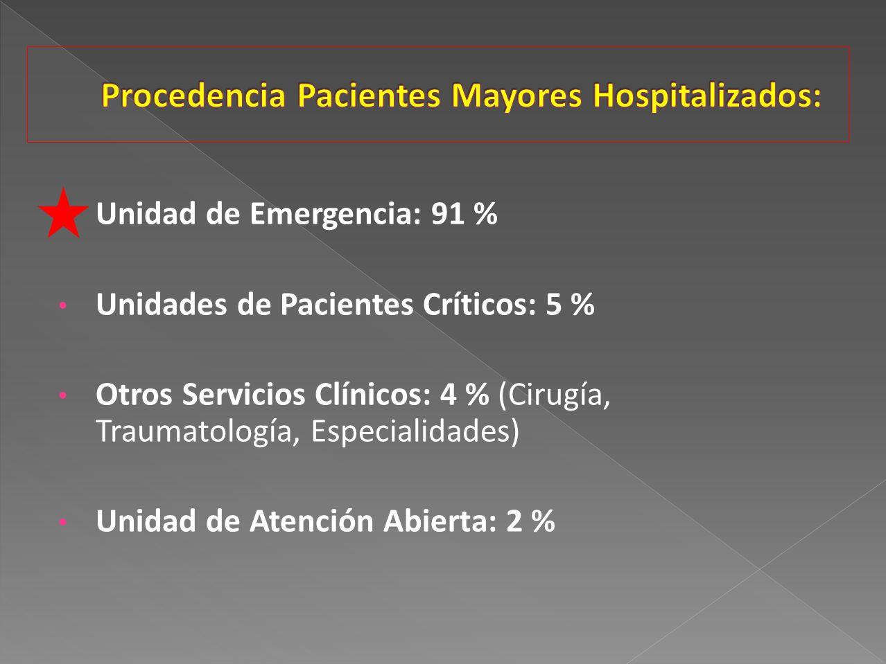 Unidad de Emergencia: 91 % Unidades de Pacientes Críticos: 5 % Otros Servicios Clínicos: 4 % (Cirugía, Traumatología, Especialidades) Unidad de Atenci