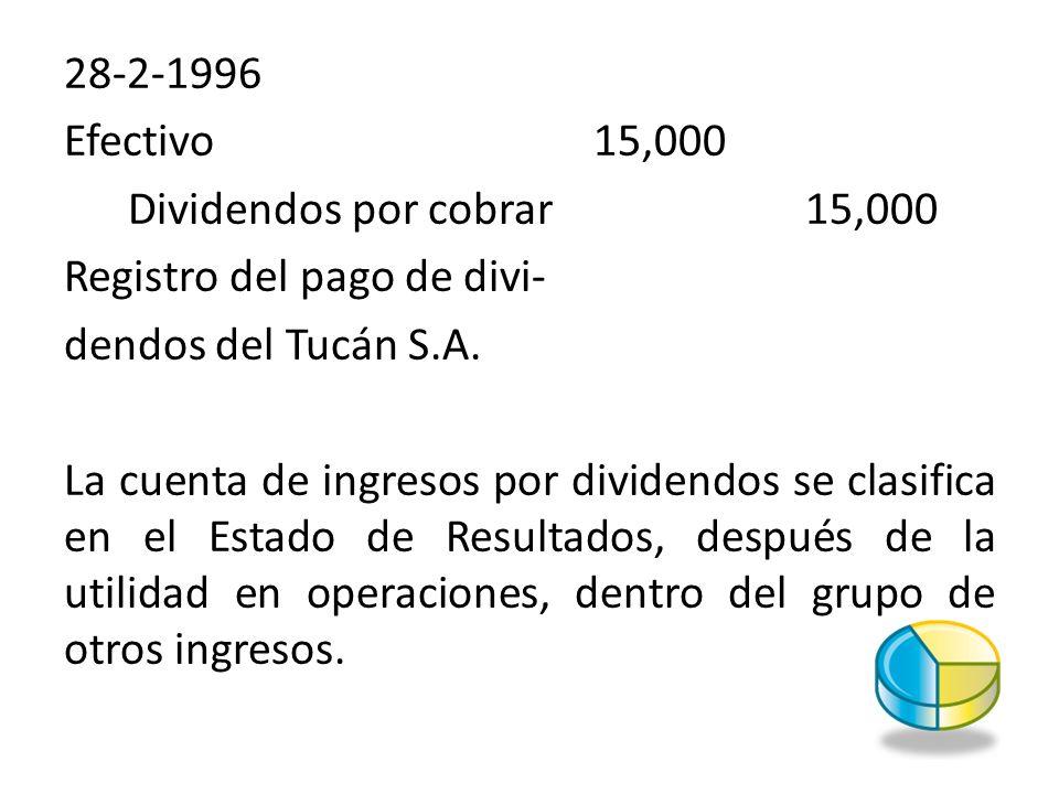 28-2-1996 Efectivo15,000 Dividendos por cobrar15,000 Registro del pago de divi- dendos del Tucán S.A. La cuenta de ingresos por dividendos se clasific