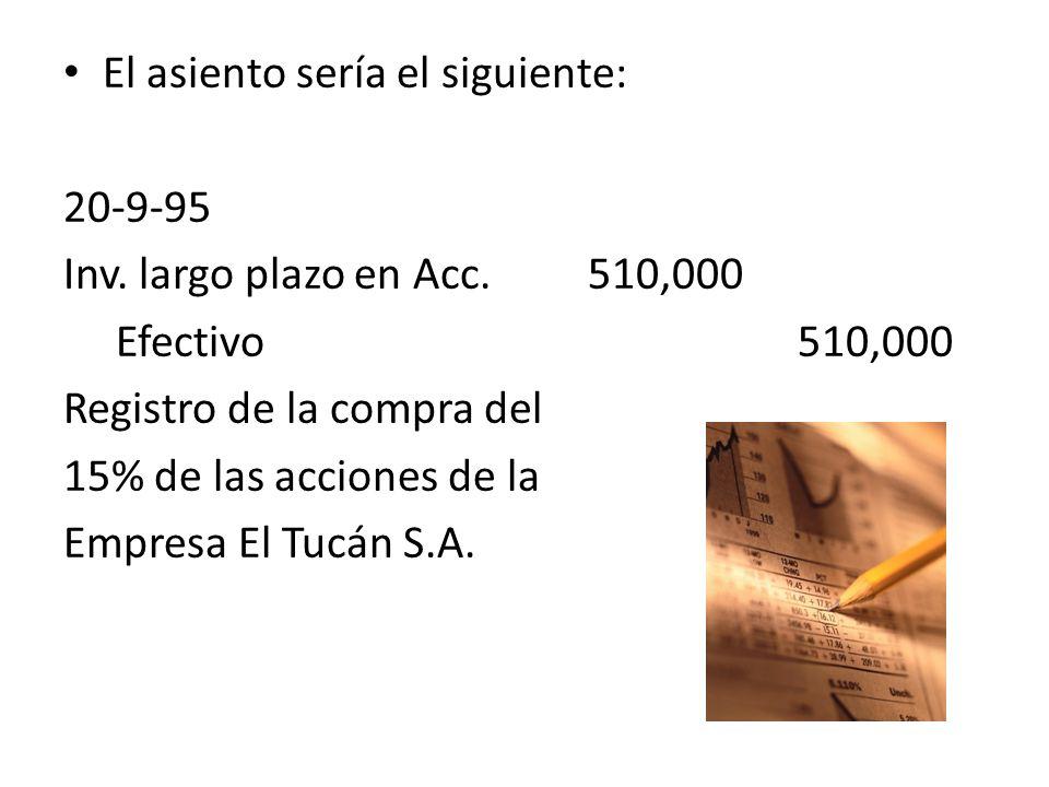 El asiento sería el siguiente: 20-9-95 Inv. largo plazo en Acc.510,000 Efectivo510,000 Registro de la compra del 15% de las acciones de la Empresa El