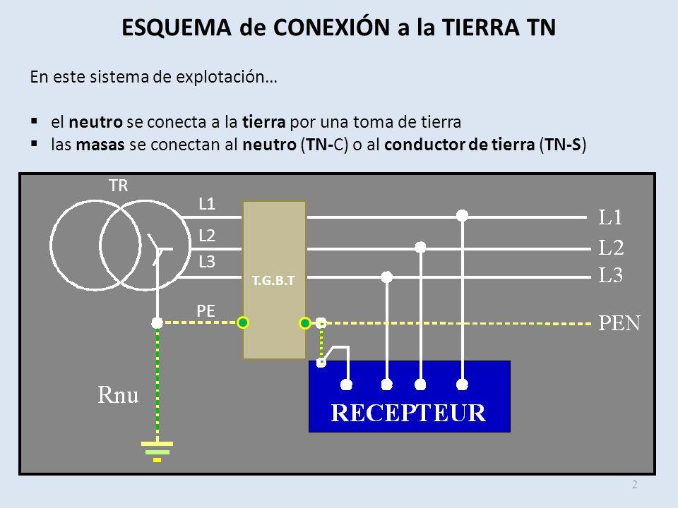 En este sistema de explotación… el neutro se conecta a la tierra por una toma de tierra las masas se conectan al neutro (TN-C) o al conductor de tierr