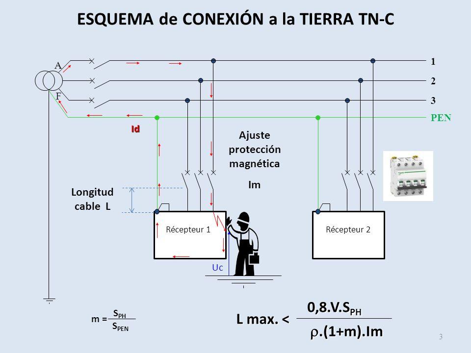 Récepteur 1Récepteur 2 PEN Uc 3 1 2 A F Id ESQUEMA de CONEXIÓN a la TIERRA TN-C 3 Ajuste protección magnética Im L max. < 0,8.V.S PH.(1+m).Im.(1+m).Im