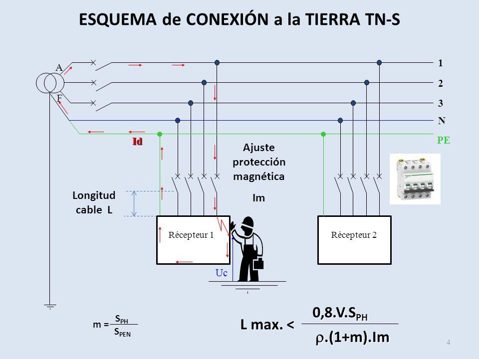3 1 2 A F Récepteur 1Récepteur 2 PE N Uc Id ESQUEMA de CONEXIÓN a la TIERRA TN-S 4 L max. < 0,8.V.S PH.(1+m).Im.(1+m).Im S PH S PEN m = Ajuste protecc