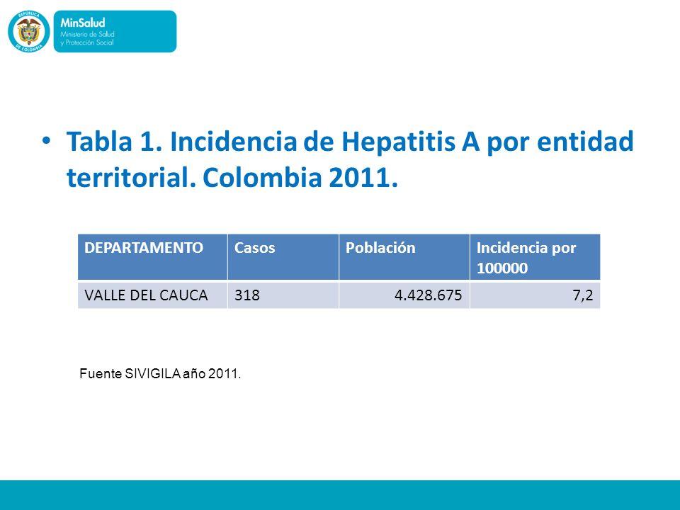 Tabla 1. Incidencia de Hepatitis A por entidad territorial. Colombia 2011. DEPARTAMENTOCasosPoblaciónIncidencia por 100000 VALLE DEL CAUCA3184.428.675