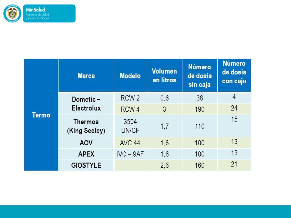Termo MarcaModelo Volumen en litros Número de dosis sin caja Número de dosis con caja Dometic – Electrolux RCW 20,638 4 RCW 43190 24 Thermos (King See