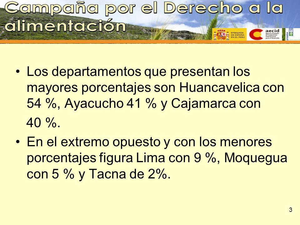 Los departamentos que presentan los mayores porcentajes son Huancavelica con 54 %, Ayacucho 41 % y Cajamarca con 40 %. En el extremo opuesto y con los