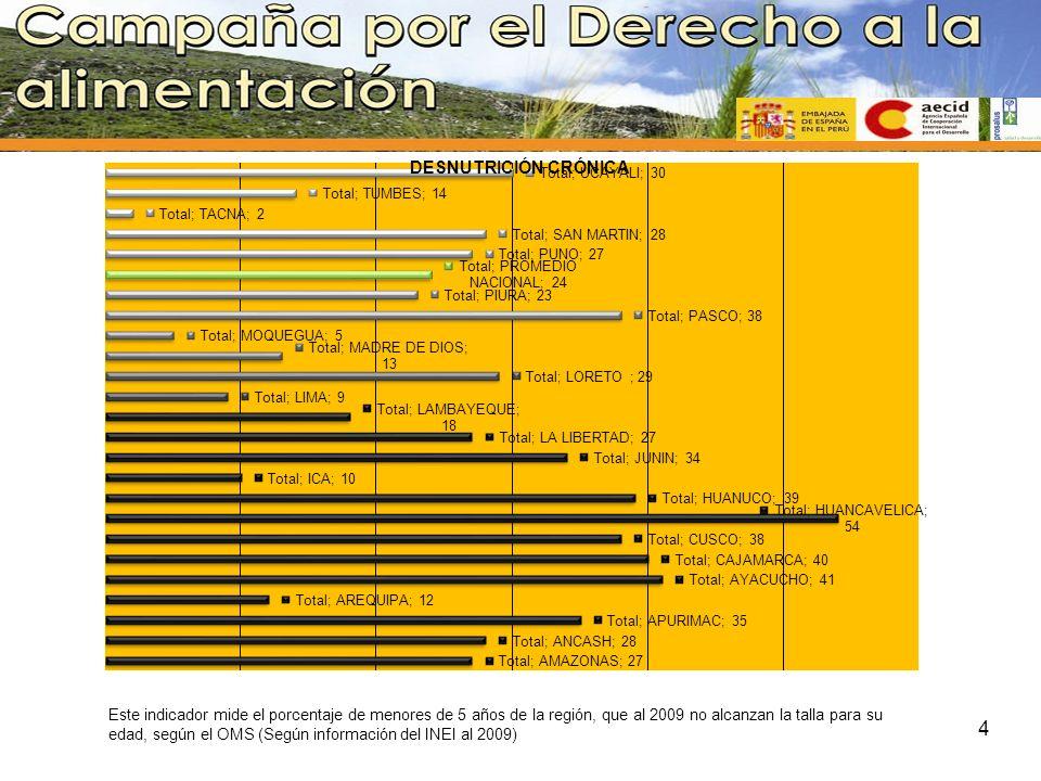 Este indicador mide el porcentaje de menores de 5 años de la región, que al 2009 no alcanzan la talla para su edad, según el OMS (Según información de
