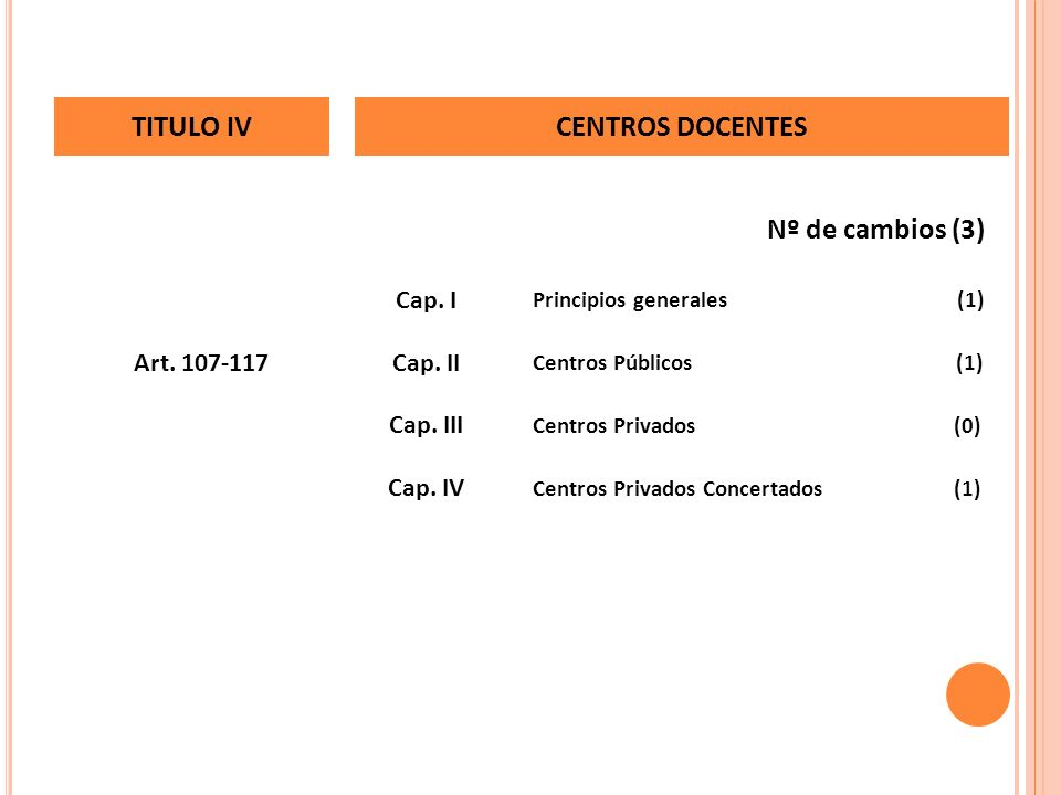 Nº de cambios (3) Centros Privados Concertados (1) Cap. IV Centros Privados (0) Cap. III Centros Públicos (1) Cap. IIArt. 107-117 Principios generales