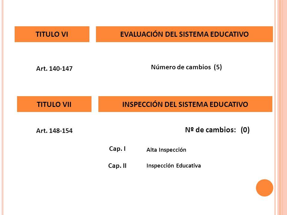 Art. 140-147 Número de cambios (5) TITULO VIEVALUACIÓN DEL SISTEMA EDUCATIVO Nº de cambios: (0) Inspección Educativa Cap. II Alta Inspección Cap. I Ar
