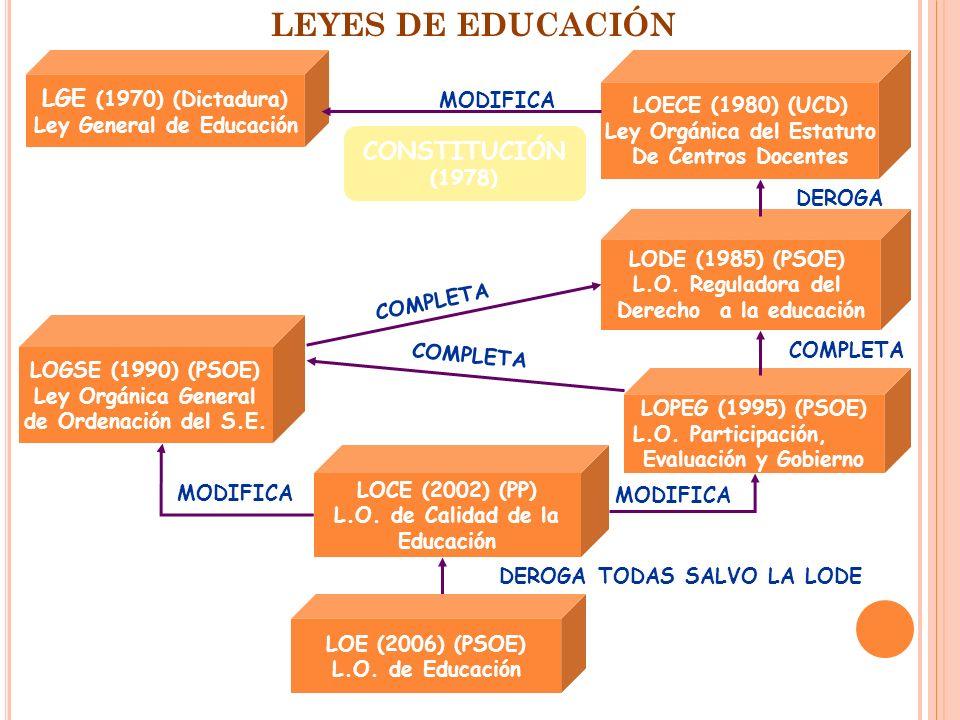 LGE (1970) (Dictadura) Ley General de Educación LOECE (1980) (UCD) Ley Orgánica del Estatuto De Centros Docentes LODE (1985) (PSOE) L.O. Reguladora de