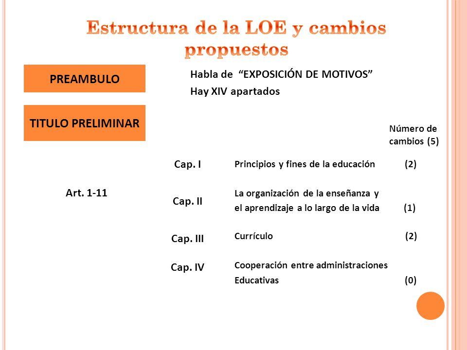 Cooperación entre administraciones Educativas (0) Cap. IV Currículo (2) Cap. III La organización de la enseñanza y el aprendizaje a lo largo de la vid