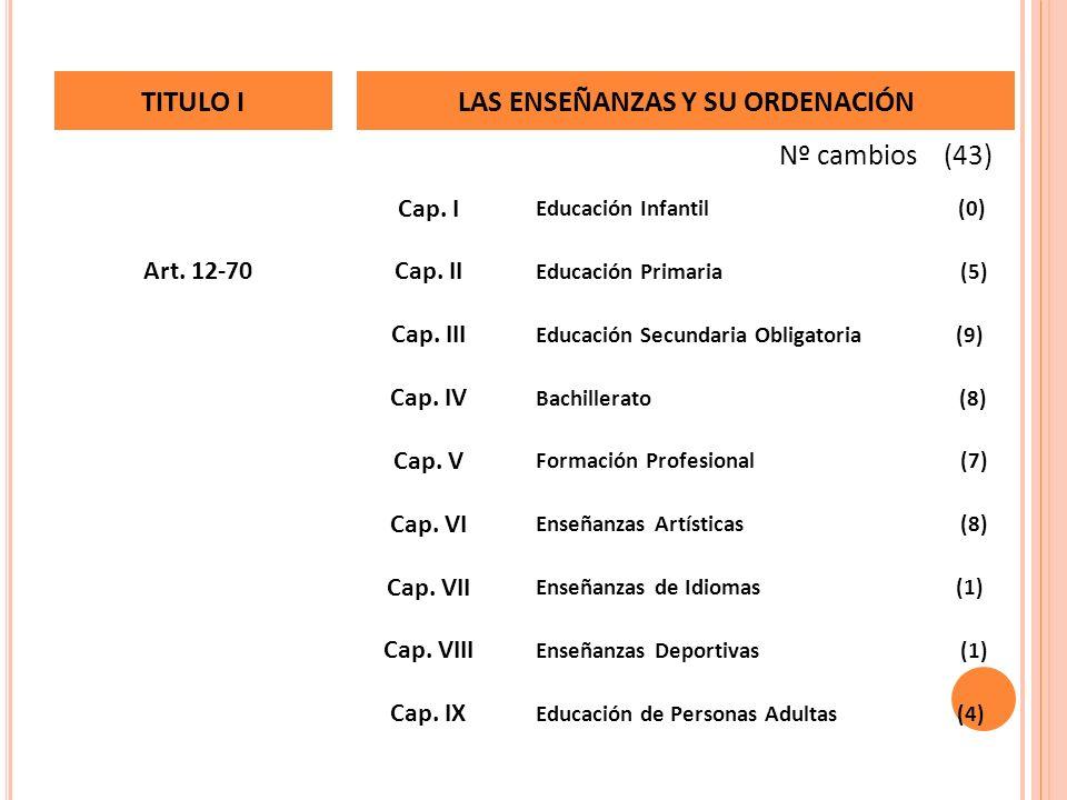 Enseñanzas de Idiomas (1) Cap. VII Enseñanzas Artísticas (8) Cap. VI Educación de Personas Adultas (4) Cap. IX Enseñanzas Deportivas (1) Cap. VIII For