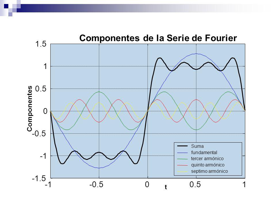 -0.500.51 -1.5 -0.5 0 0.5 1 1.5 Componentes de la Serie de Fourier t Componentes Suma fundamental tercer armónico quinto armónico septimo armónico