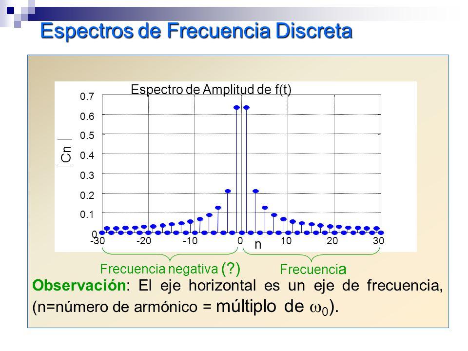Espectros de Frecuencia Discreta Observación: El eje horizontal es un eje de frecuencia, (n=número de armónico = múltiplo de 0 ). -30-20-100102030 0 0