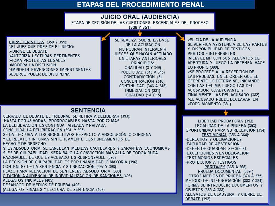E.Investigación E. IntermediaE. de juicio Oral E.