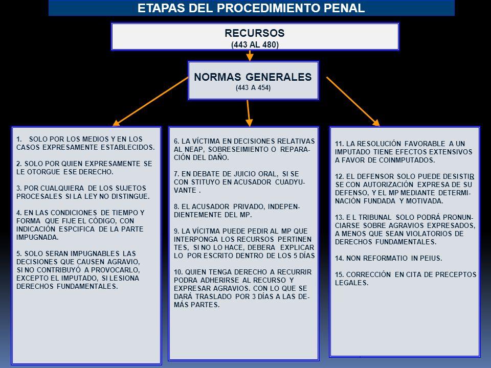 4 ETAPAS DEL PROCEDIMIENTO PENAL RECURSOS (443 AL 480) NORMAS GENERALES (443 A 454) 6.