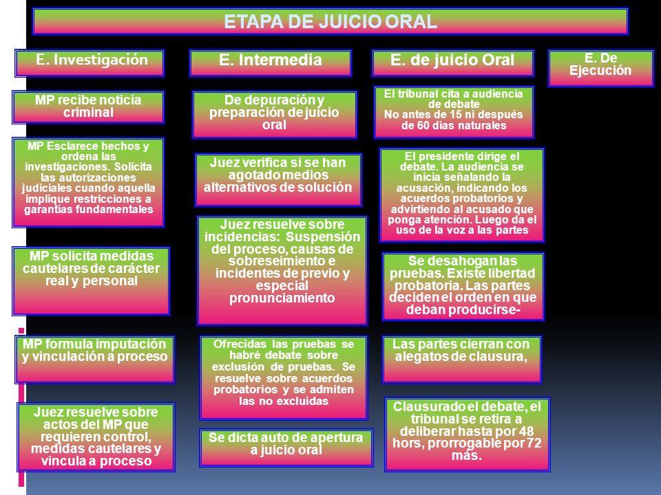 ORALIDAD PUBLICIDAD CONTRADICCIÓN CONCENTRACIÓN CONTINUIDAD INMEDIACIÓN IGUALDAD ETAPA DE JUICIO ORAL