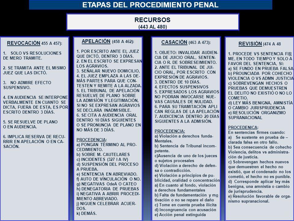 5 ETAPAS DEL PROCEDIMIENTO PENAL RECURSOS (443 AL 480) REVISIÓN (474 A 48 1.